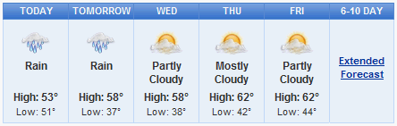 Weather in Boston this week